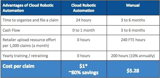 Manual vs. cloud robotic automation